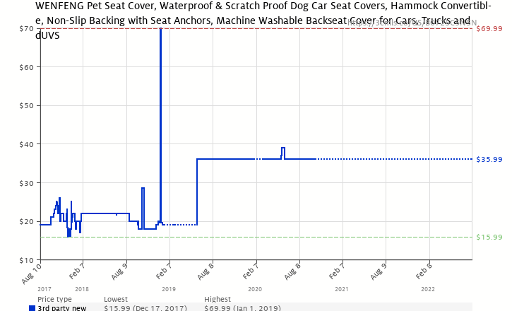 Amazon Price History Chart For WENFENG Pet Seat Cover Waterproof Scratch Proof Dog Car