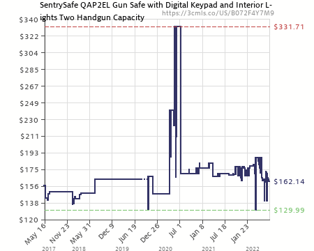 Amazon Price History Chart For SentrySafe Pistol Safe, Quick Access Gun Safe  With LED Interior