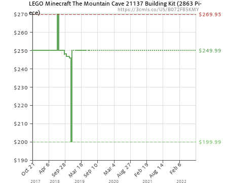 LEGO Minecraft The Mountain Cave 21137 Building Kit (2863 Piece ...