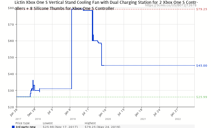 Lictin xbox one s vertical stand cooling fan with dual charging amazon price history chart for lictin xbox one s vertical stand cooling fan with dual charging ccuart Gallery