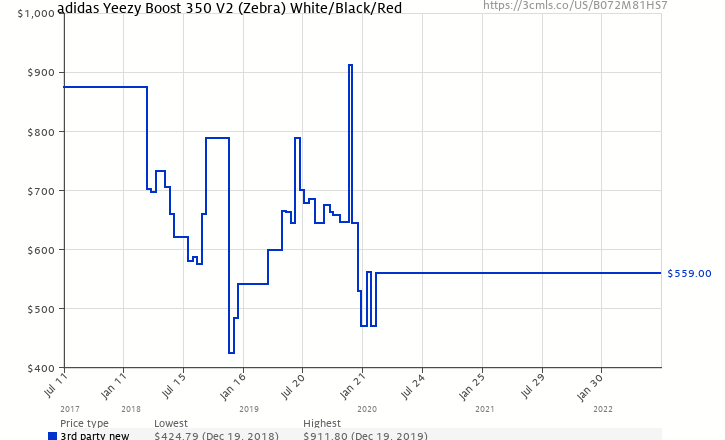 68b4f1999f60 Amazon price history chart for adidas Yeezy Boost 350 V2 Mens Style   CP9654-Wht