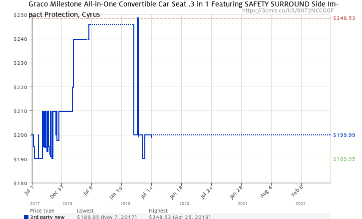 Amazon Price History Chart For Graco Milestone All In One Convertible Car Seat