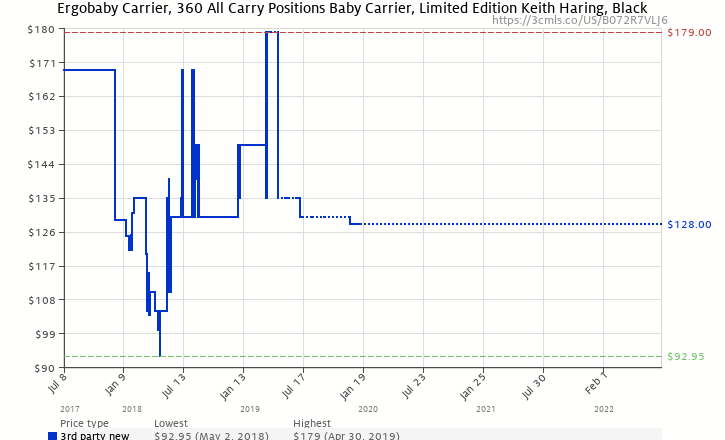 7ce5ede1da9 Amazon price history chart for Ergobaby Carrier