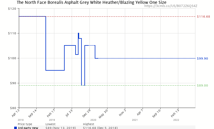 2f82ae4a201 Amazon price history chart for The North Face Unisex Borealis Asphalt Grey  White Heather/Blazing
