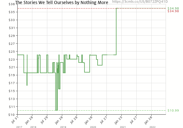 Price history of Nothing More – The Stories We Tell Ourselves