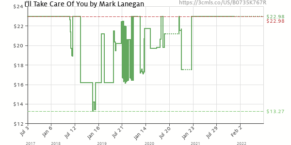 Price history of Mark Lanegan – I'll Take Care Of You Includes Download