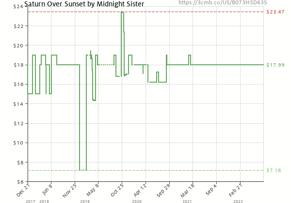 Price history of Midnight Sister – Saturn Over Sunset