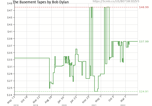Price history of Bob Dylan – The Basement Tapes