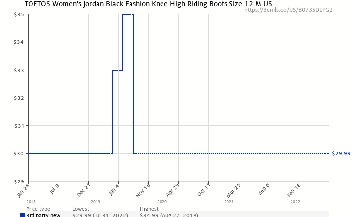 3659c64f19a1 Amazon price history chart for TOETOS Women s Jordan Black Knee High Riding  Boots Size 12 M