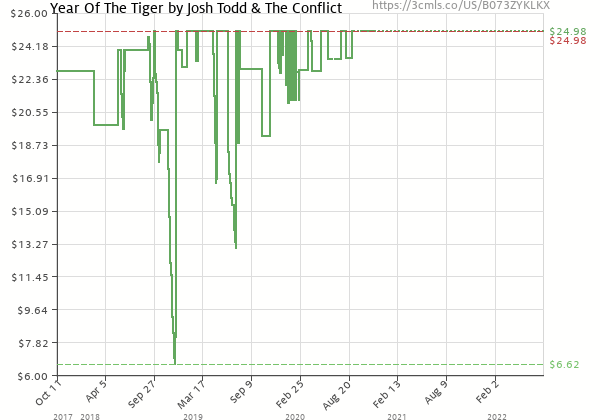 Price history of Josh Todd & The Conflict – Year Of The Tiger