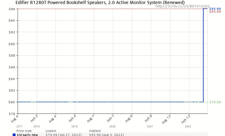 Amazon Price History Chart For Edifier R1280T Powered Bookshelf Speakers 20 Active Monitor System
