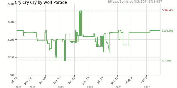 Price history of Wolf Parade – Cry Cry Cry