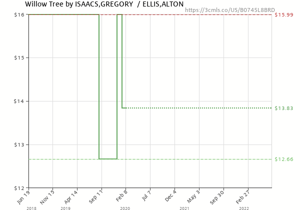 Price history of Gregory Isaacs – Willow Tree
