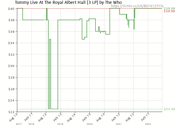 Price history of The Who – Tommy Live At The Royal Albert Hall