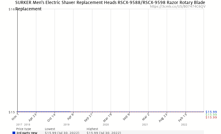 Amazon price history chart for SURKER Men s Electric Shaver Replacement  Heads RSCX-9588 RSCX c8a9576244