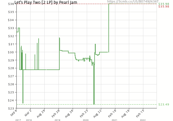 Price history of Pearl Jam – Let's Play Two