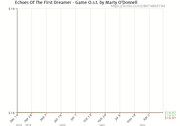 Price history of Marty O'Donnell – Echoes Of The First Dreamer: The Musical Prequel To Golem