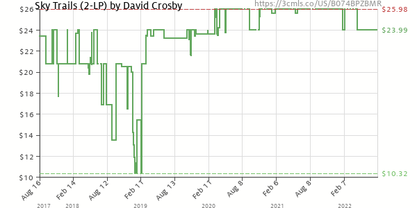 Price history of David Crosby – Sky Trails
