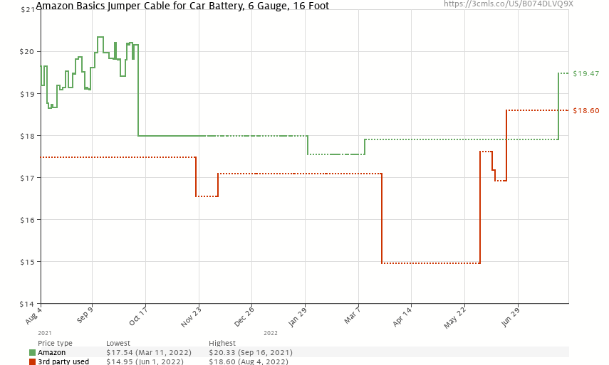 Amazon Basics Jumper Cable for Car Battery, 6 Gauge, 16 Foot - Price History: B074DLVQ9X