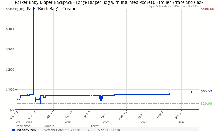 21745740918e Amazon price history chart for Parker Baby Diaper Backpack - Large Diaper  Bag with Insulated Pockets