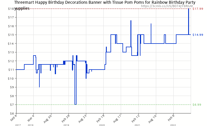 Amazon Price History Chart For Threemart Happy Birthday Decorations Banner With Tissue Pom Poms Rainbow
