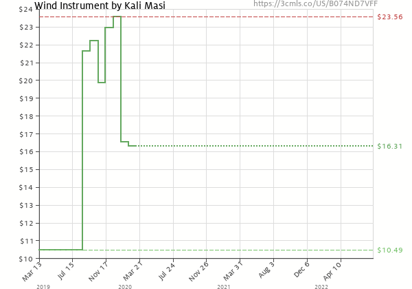 Price history of Kali Masi – Wind Instrument