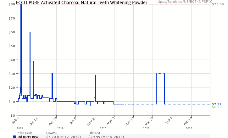 f6723874a74 Amazon price history chart for Activated Charcoal Natural Teeth Whitening  Powder by Ecco Pure