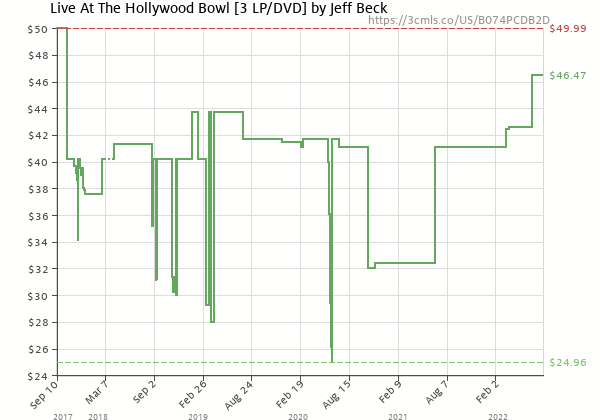 Price history of Jeff Beck – Live At The Hollywood Bowl