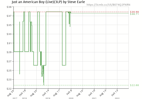 Price history of Steve Earle – Just an American Boy