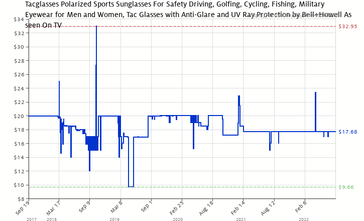 7c4e06b9a8 Amazon price history chart for TAC GLASSES by Bell+Howell Sports Polarized  Sunglasses for Men
