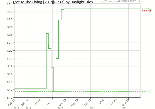 Price history of Daylight Dies – Lost To The Living Clear