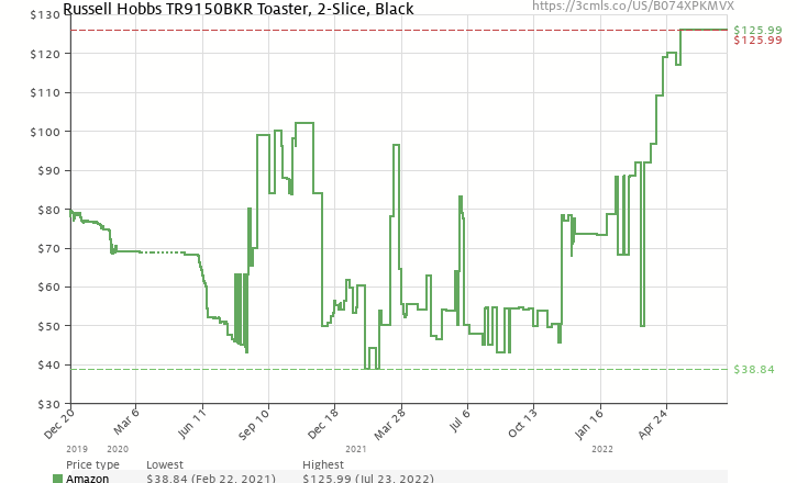 premium selection 03740 9a26a Amazon price history chart for Russell Hobbs 2-Slice Retro Style Toaster,  Black