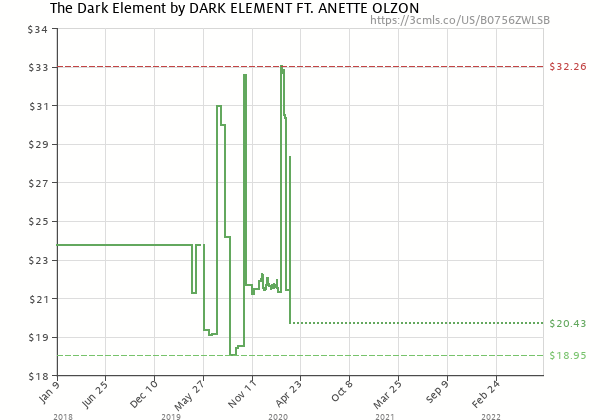 Price history of DARK ELEMENT FT. ANETTE OLZON – The Dark Element