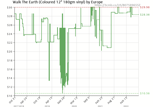Price history of Europe – Walk The Earth