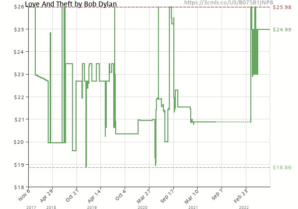 Price history of Bob Dylan – Love And Theft