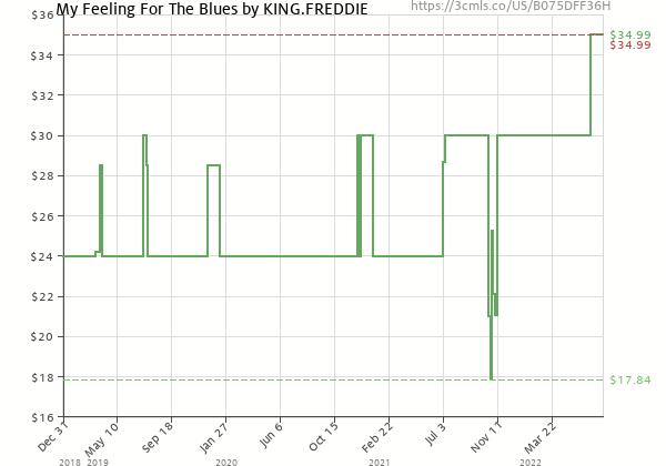 Price history of Freddie King – My Feeling For The Blues