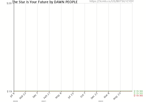 Price history of Dawn People – The Star Is Your Future