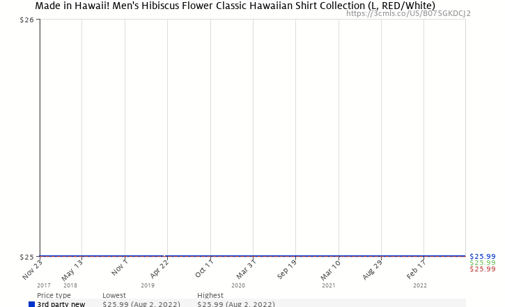 860b4b3a Amazon price history chart for Made in Hawaii! Men's Hibiscus Flower  Classic Hawaiian Shirt Collection