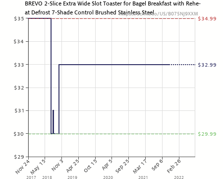 BREVO 2-Slice Extra Wide Slot Toaster for Bagel Breakfast with Reheat Defrost...