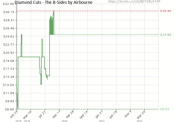 Price history of Airbourne – Diamond Cuts – The B-Sides