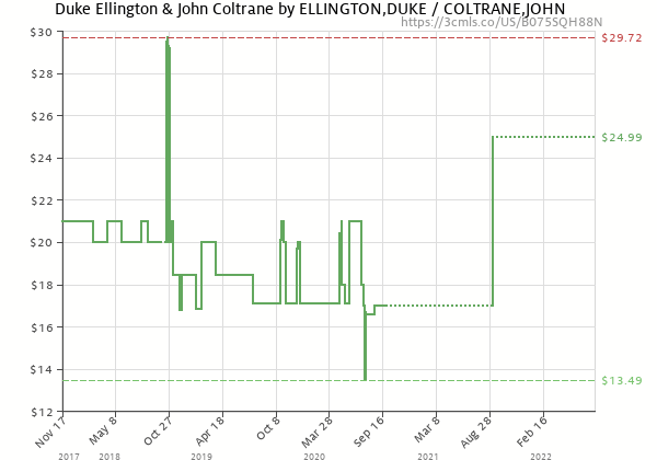 Price history of DUKE / COLTRANE,JOHN ELLINGTON – Duke Ellington & John Coltrane