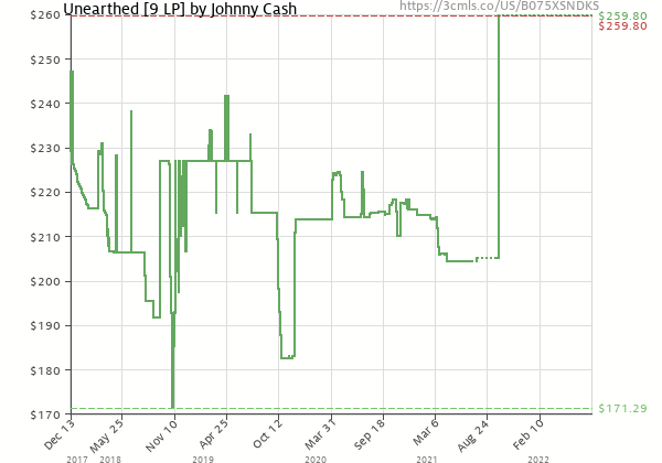 Price history of Johnny Cash – Unearthed
