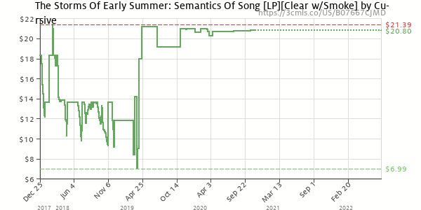 Price history of Cursive – The Storms Of Early Summer: Semantics Of Song Clear w/Smoke
