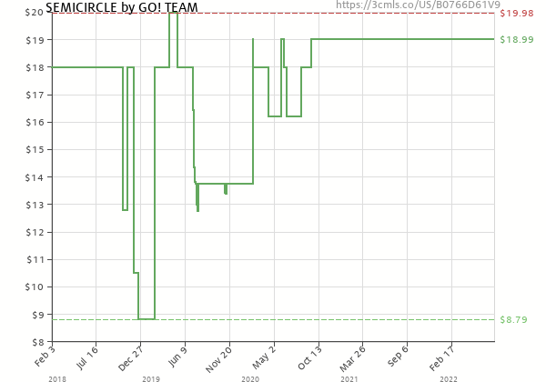 Price history of The Go! Team – Semicircle
