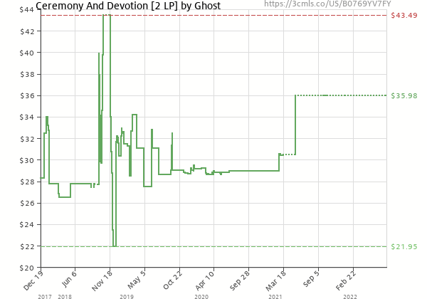 Price history of Ghost B.C. – Ceremony And Devotion