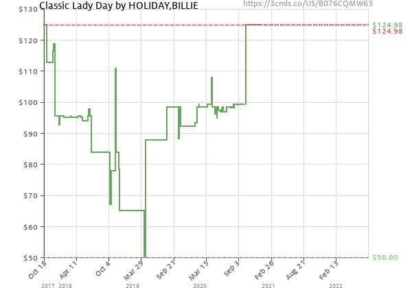Price history of Billie Holiday – Classic Lady Day
