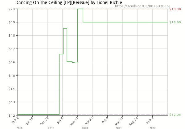 Price history of Lionel Richie – Dancing On The Ceiling