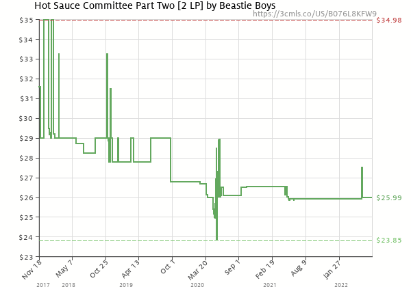 Price history of Beastie Boys – Hot Sauce Committee Part Two [2 LP]