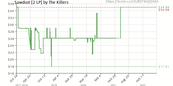 Price history of The Killers – Sawdust