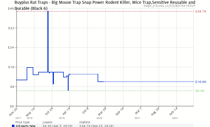 a13f38a1cd5 Amazon price history chart for Buyplus Mouse Trap - Rat Traps Snap Humane  Power Rodent Killer
